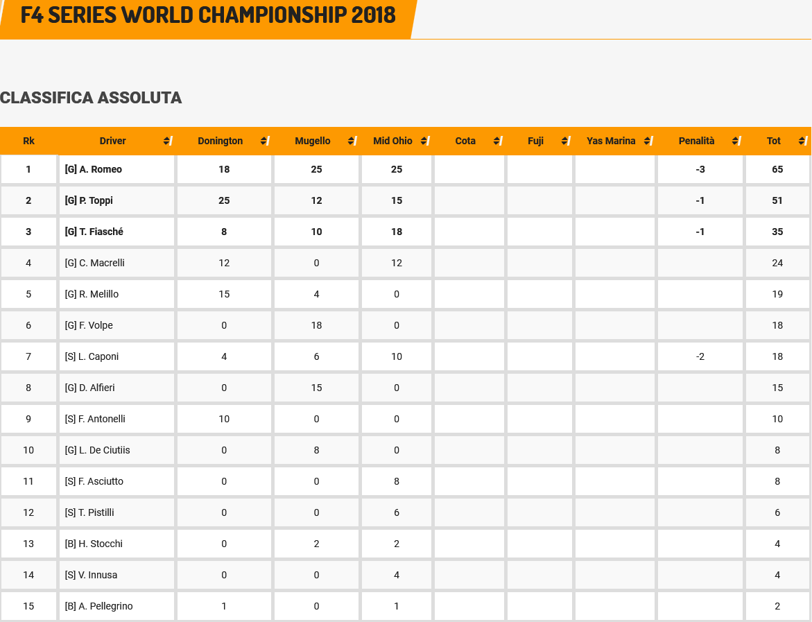 F4 Series World Championship, classifica assoluta